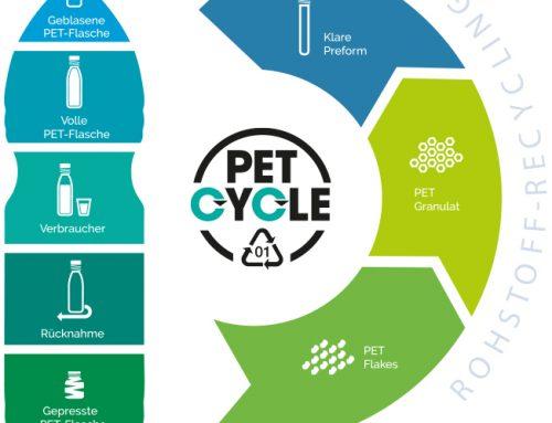 PETCYCLE beschließt Steigerung des Recyclateinsatzes auf 75 Prozent