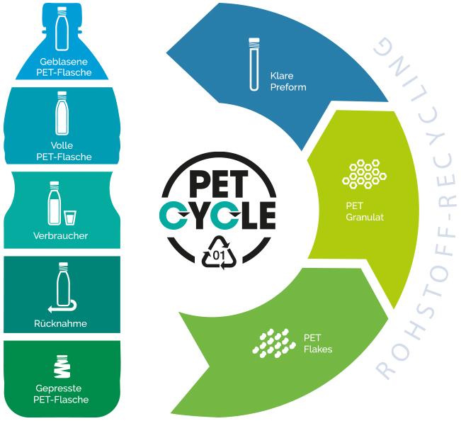 Petcycle Wertstoffkreislauf PET-Flaschen Kreislaufwirtschaft