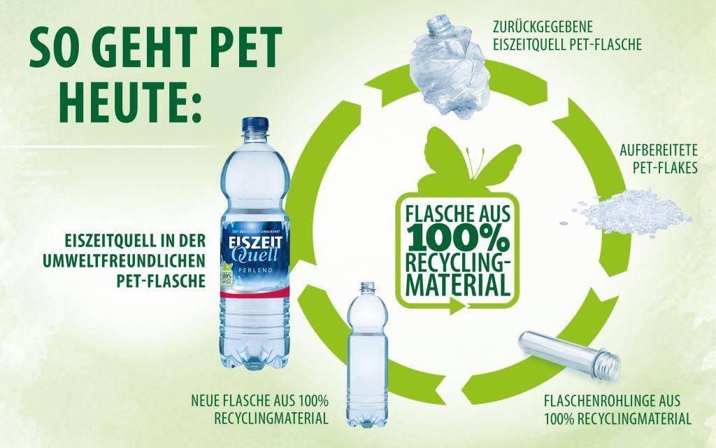 100 Prozent PET Recycling Flasche Kreislauf Eiszeit Quell - Petcycle