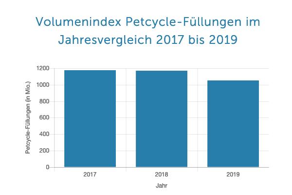 PETCycle Volumenindex Fuellungen 2017 2019 - Plastik-Bashing truebt Bilanz