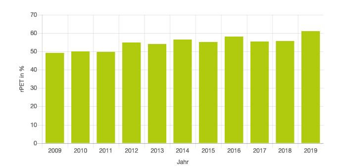Petcycle Steigender Rezyklat Anteil RPET Flaschen - Wertstoffkreislaeufe 2009 2019