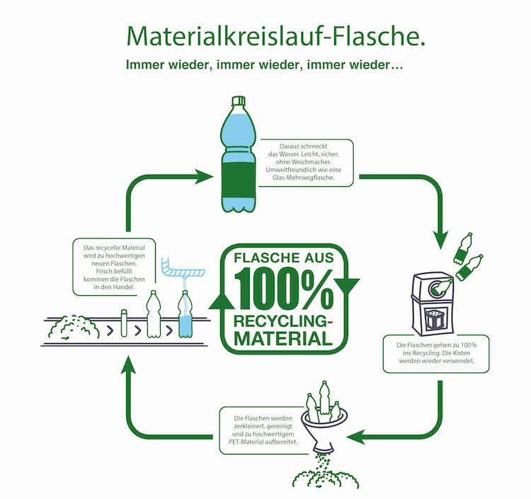 Bad Duerrheimer Mineralwasser Initiative 100 Prozent Recycling Kreislaufwirtschaft WTa6