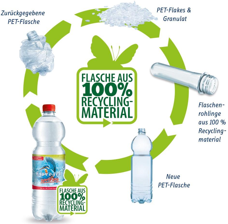 Mineralwasser Kreislauf Fuer PET Flaschen